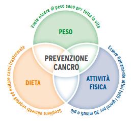 Obesità e Prevenzione Cancro